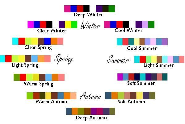 Теорія кольоротипів